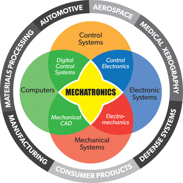 This image shows the relationships between the core disciplines of mechatronics (computers, control systems, electronic systems, and engineering). Control systems interacts with computers to produce digital control systems and with electronicvs to produce control electronics. Electro-mechanical products combine electronic and mechanical systems. Mechanical systems and computers produce mechanical CAD. The possibilities from these interactions serves multiple industries, including automotive, aerospace, medical xerography, defense systems, manufacturing, materials processing and consumer products..