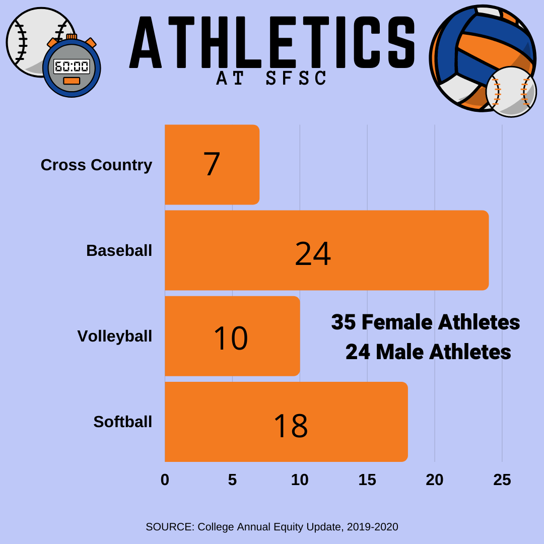Athletics at SFSC consists of 66 athletes with 40 female and 26 male.