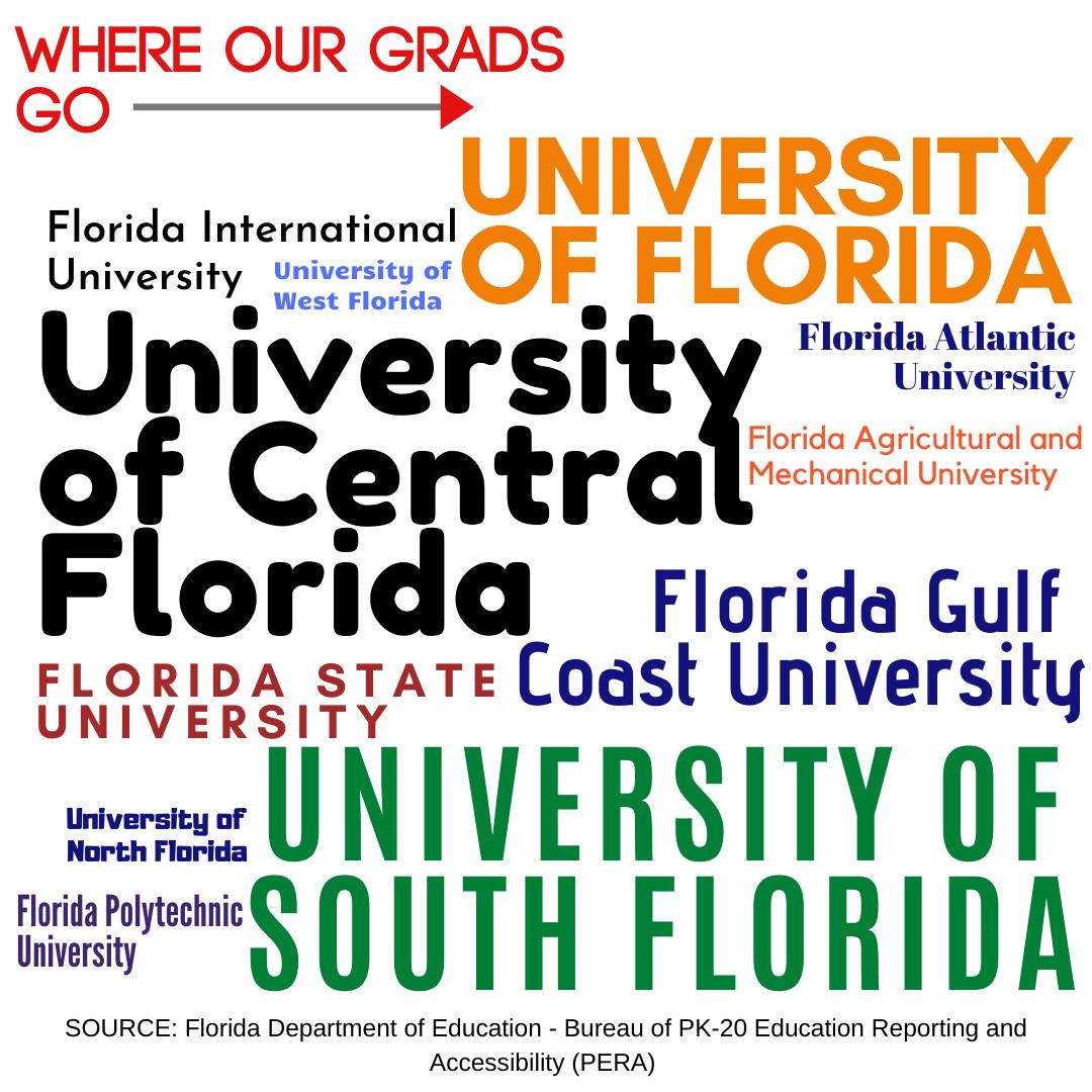 Our graduates go to state universities throughout Florida.