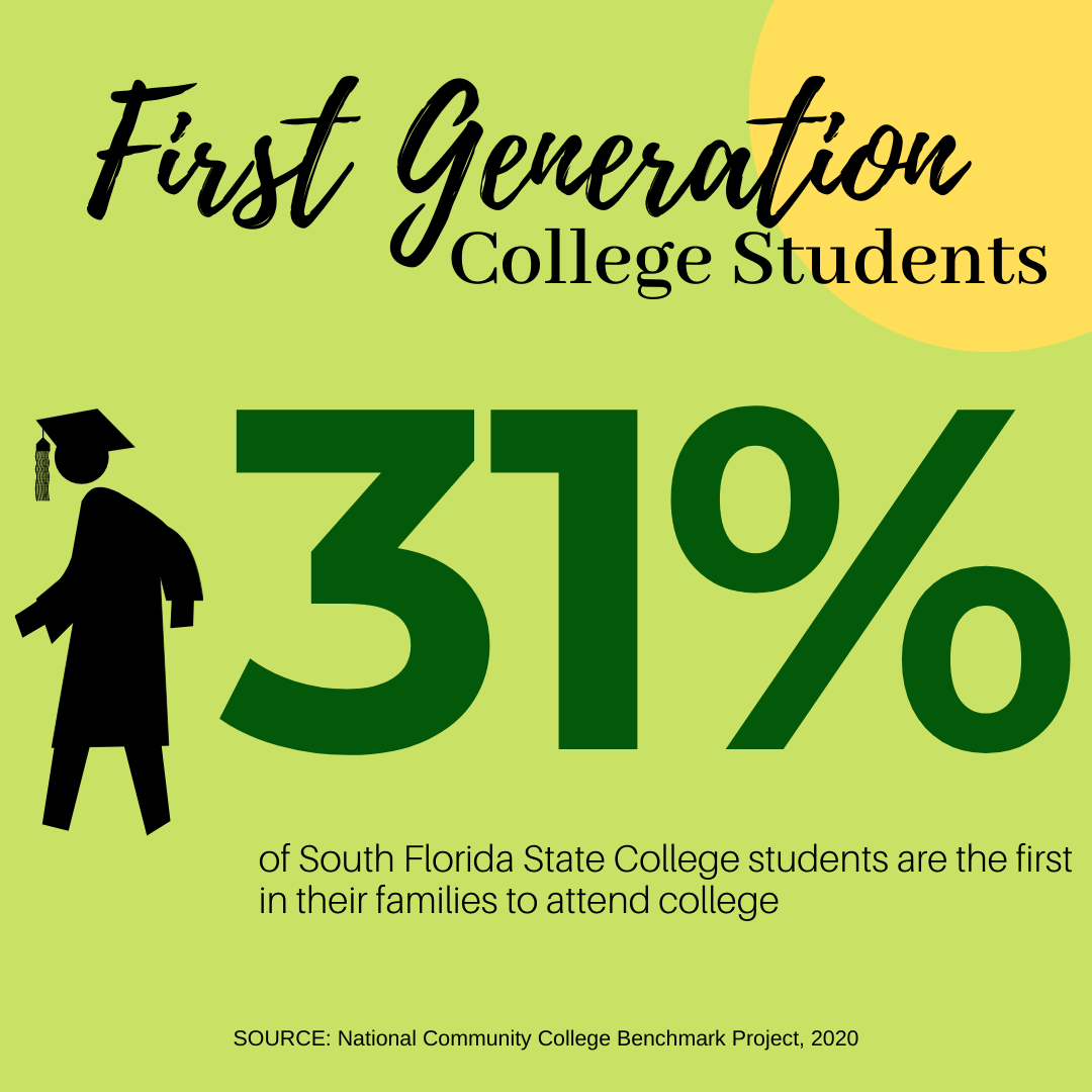 39.5% of SFSC students are the first in their families to attend college
