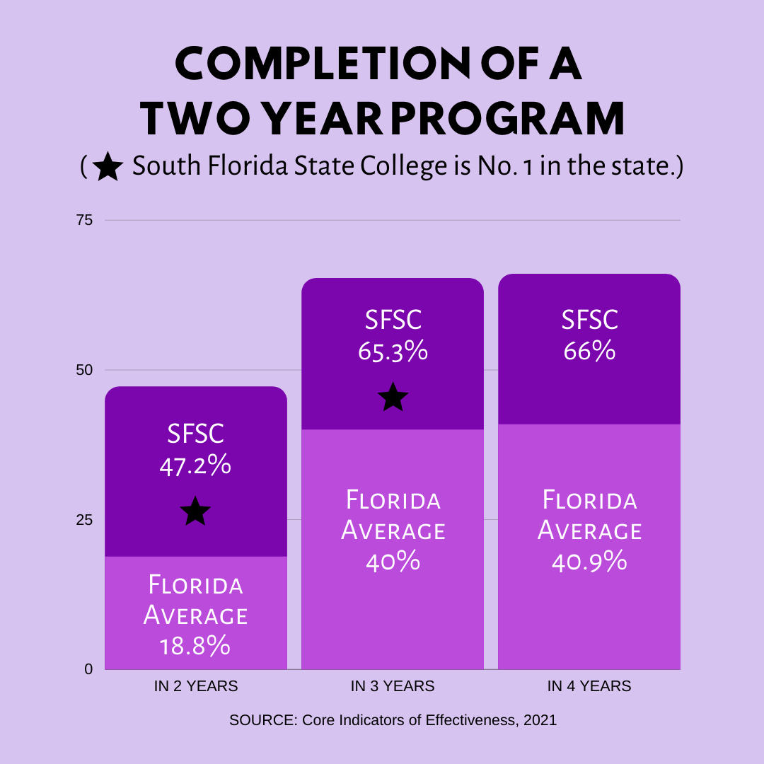 South Florida State College is number 1 in the state for completion of a two year program with 41.5% for in two years, 58.5% for in three years, and 59.2% for in four years.