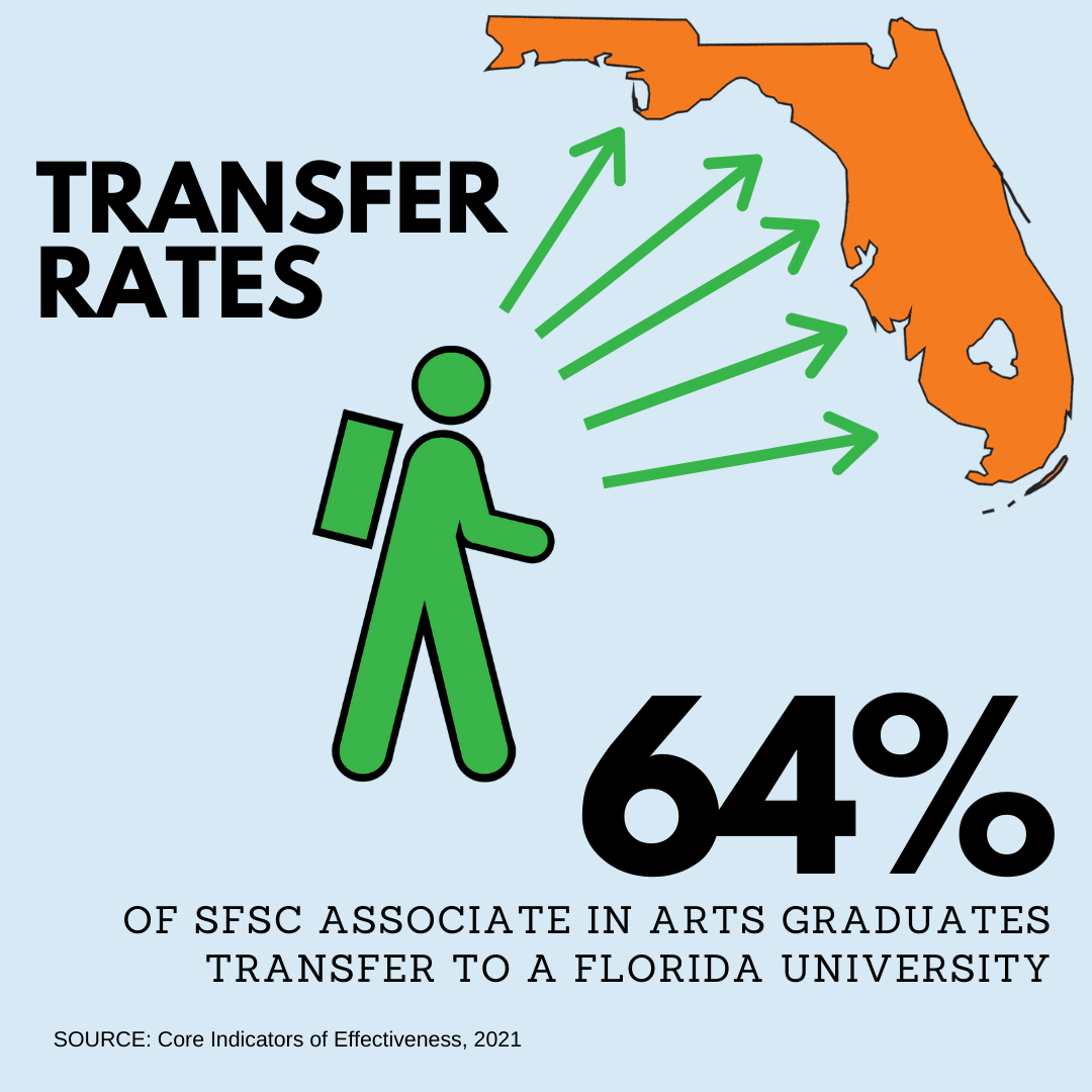 58% of Associate in Arts graduates transfer to a Florida university