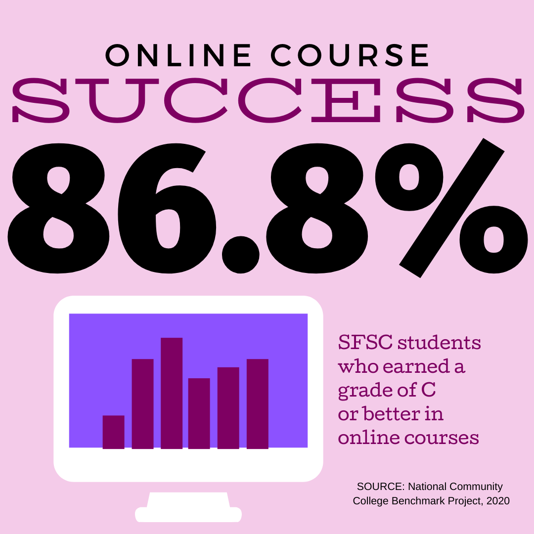 85% of SFSC students who took only courses passed with a grade of C or better