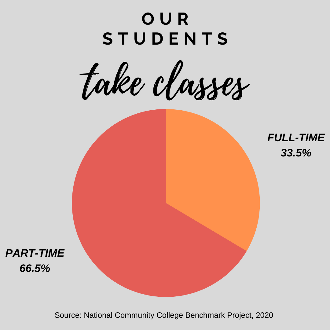 35.5% of students attend full-time; 66.5% attend part-time