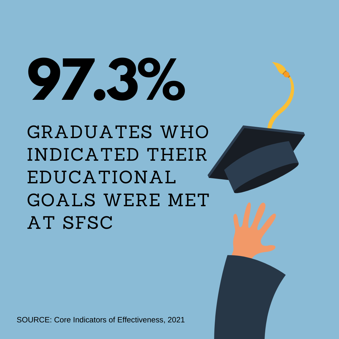 97.3% of graduates indicated that they met their educational goas at SFSC.