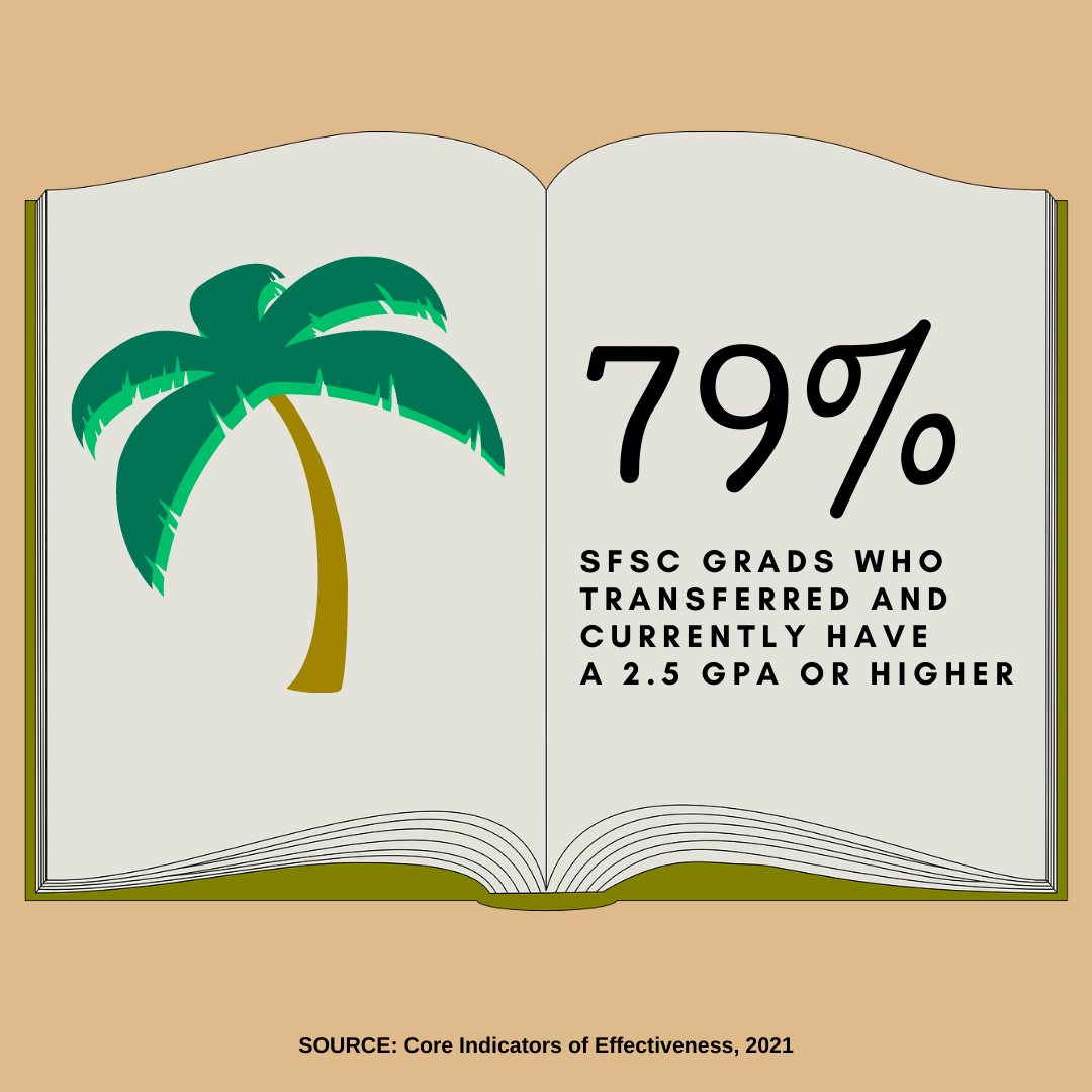 77% of SFSC grads who transferred and currently have a 2.5 GPA or higher