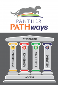 Panther PATHways logo with pathways pillars that say Preparing, Advising, Teaching, and Helping. The bottom floor says Access and the roof says Attainment.